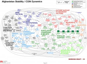 Afghan Strategy Plan