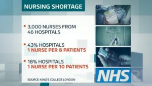 Nursing shortages