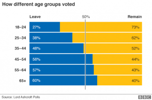 eu_ref_uk_regions_leave_remain_by_age