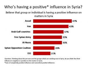 syria-poll-table